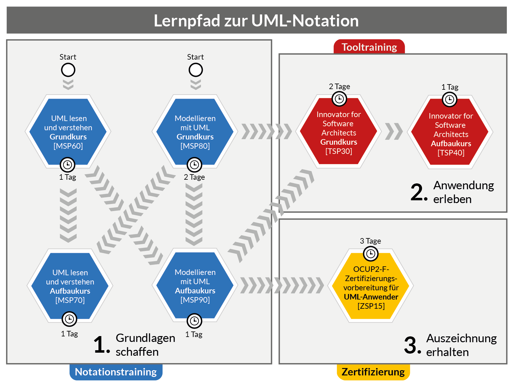 UML Notationstrainings